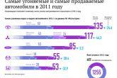 статистика угона автомобилей