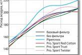 Изменение расхода воздуха в зависимости от частоты вращения коленчатого вала