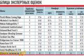 тест зимних шин 2011
