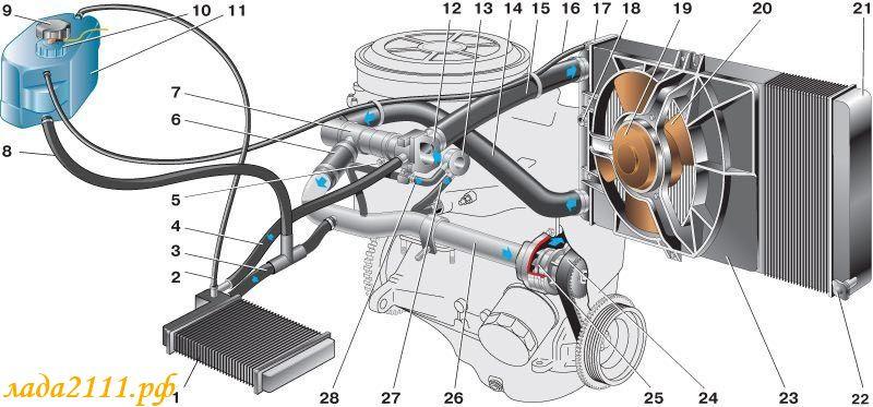 Радиатора охлаждения двигателя
