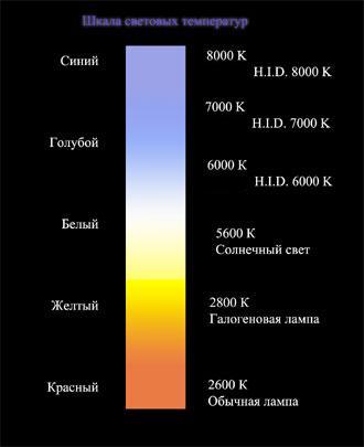 Ксенон 5000К - потеря в
