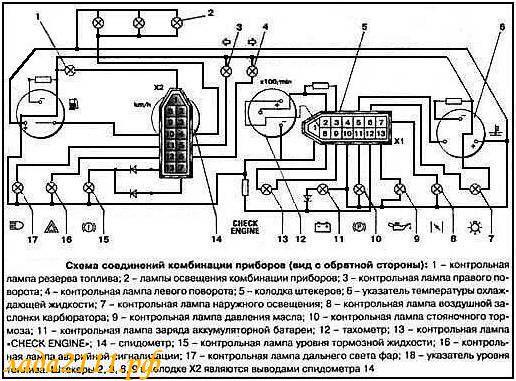 Комбинации приборов ВАЗ
