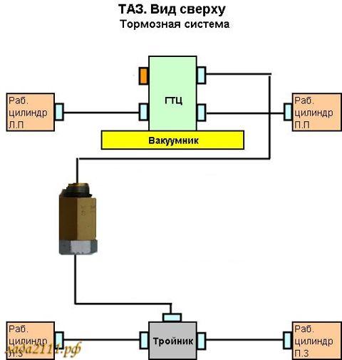 Схема тормозного колдуна ваз