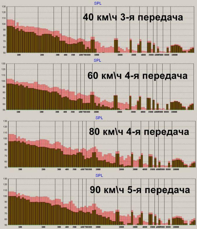 Замеры шумоизоляции