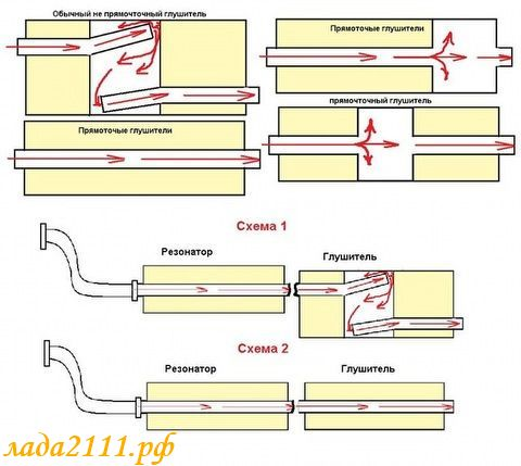 Схем прямоточных глушителей