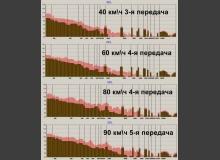 Заключение и выводы о шумоизоляции автомобиля