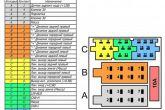 Выполнить подключение блока магнитолы к проводке автомобиля согласно схемы