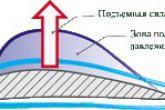 аэродинамика крыла самолета