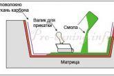 принцип ручной формовки изделия