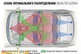 схема оптимального распределения звука по салона машины